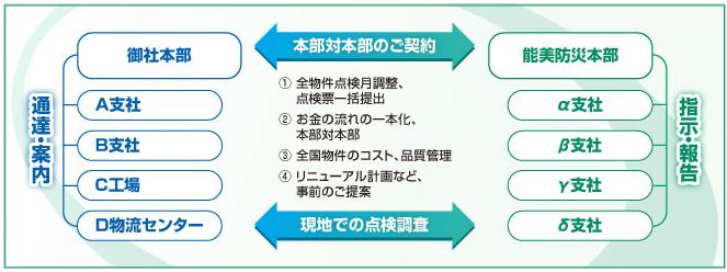 日本全国消防点検